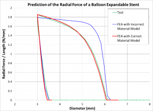Influence of Material Properties on the Analysis Results